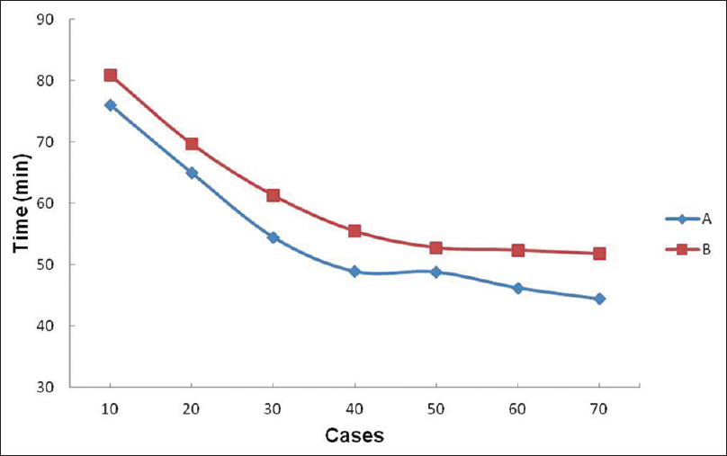 Figure 1: Learning curves of operative time for ophthalmologists A and B. A turning point is observed after 40 cases in ophthalmologist A.A turning point is observed after 50 cases in ophthalmologist B
