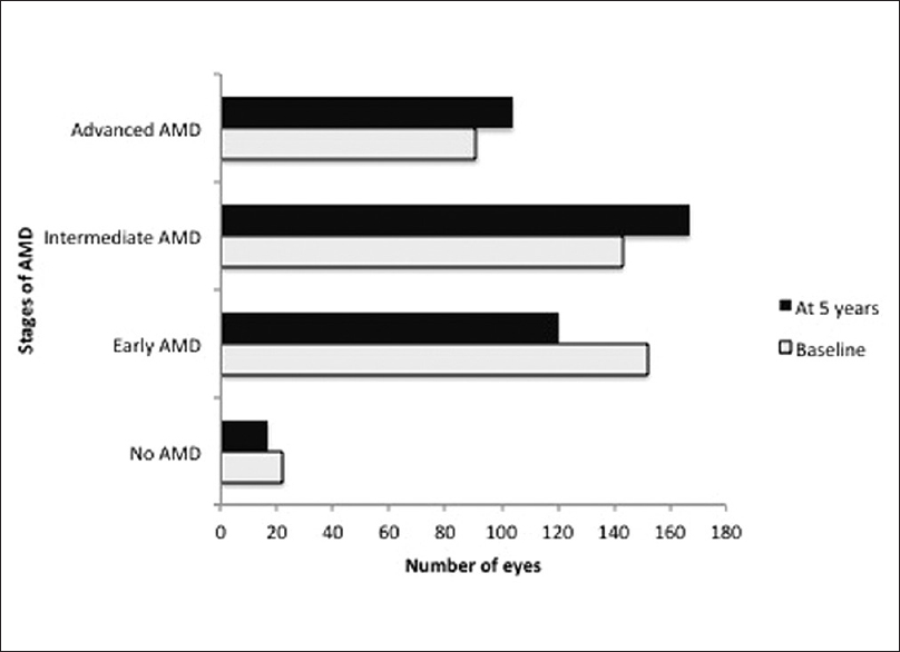 Figure 1: Distribution of different stages of age-related macular degeneration among study eyes at baseline and at 5 years follow-up