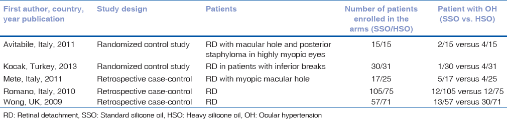 Development of ocular hypertension secondary to tamponade with light