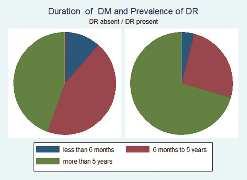 Figure 3: Pie chart showing duration of diabetes mellitus and prevalence of diabetic retinopathy