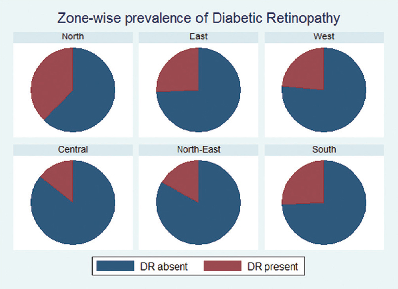 Figure 4: Pie chart showing zone-wise prevalence of diabetic retinopathy