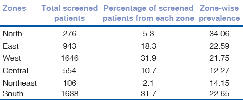 Table 1: Zone--wise distribution of diabetic patients screened and the zone--wise prevalence