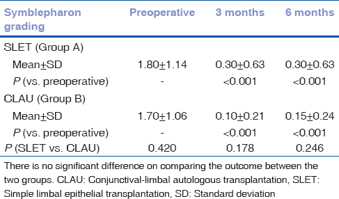 Table 2: A statistically significant reduction in symblepharon score following simple limbal epithelial transplantation and conjunctival-limbal autologous transplantation (<i>P</i><0.001)