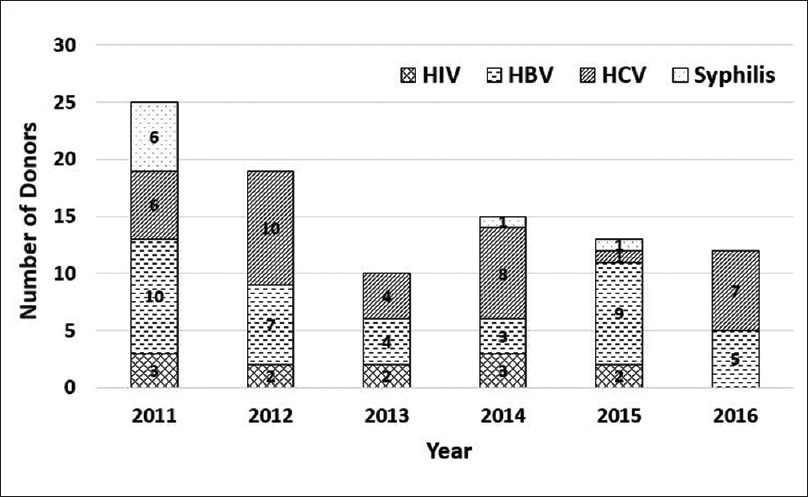 Indian journal of ophthalmology table of contents comparison of seropositivity of human immunodeficiency virus hepatitis b virus hepatitis c virus and syphilis among hospital cornea retrieval fandeluxe Gallery