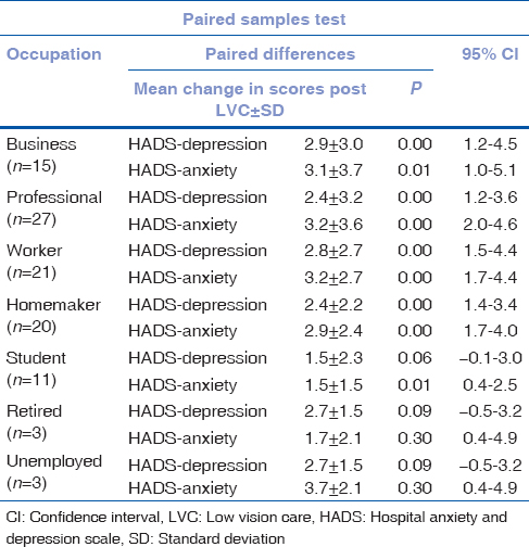 Hospital anxiety and depression scale assessment of 100 patients