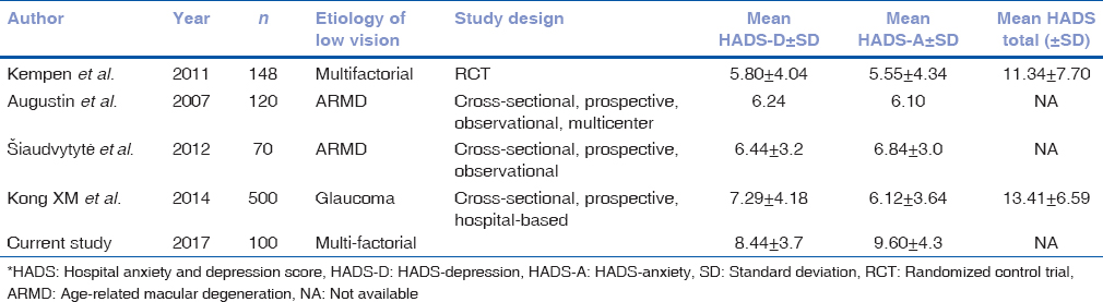 Hospital anxiety and depression scale assessment of 100