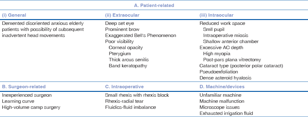 Posterior capsular rent: Prevention and management Chakrabarti A