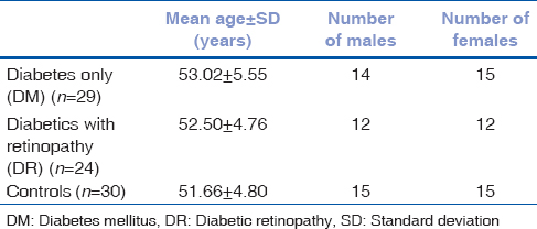Tear film and ocular surface dysfunction in diabetes mellitus in an