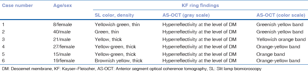 Table 2: Kayser–Fleischer ring on slit lamp biomicroscopy examination and anterior segment optical coherence tomography