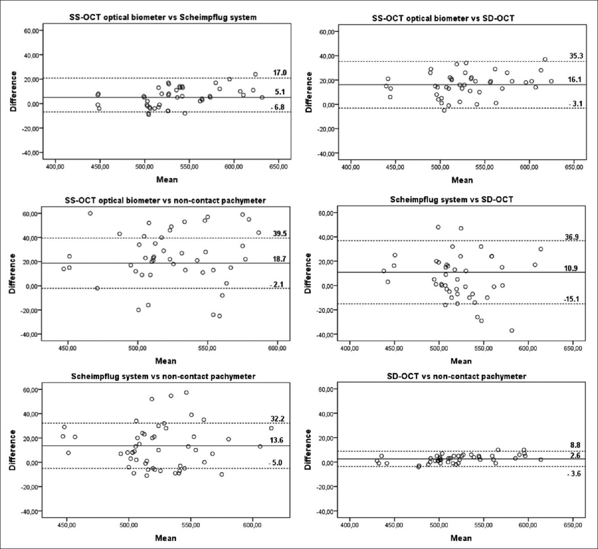 Indian journal of ophthalmology table of contents comparison of central corneal thickness with four noncontact devices an agreement analysis of swept source technology nvjuhfo Choice Image