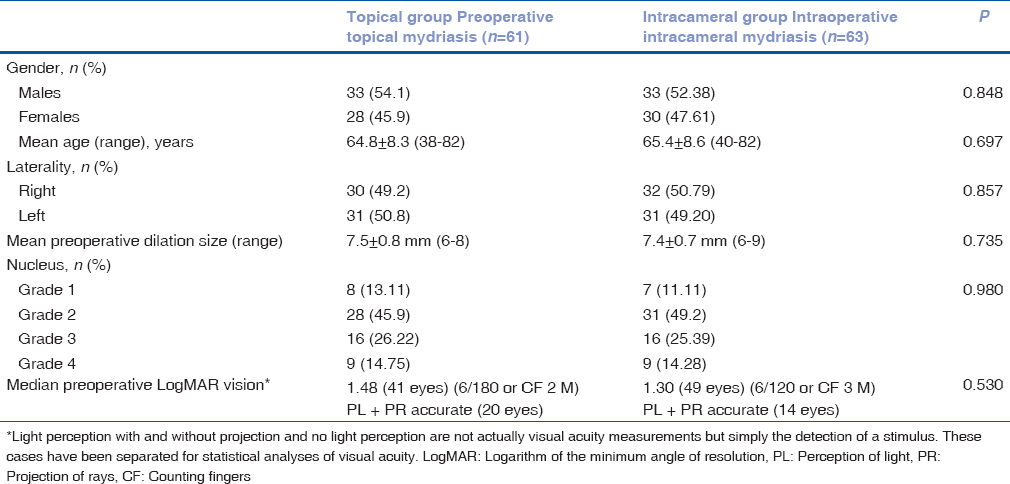 Table 1: Demography and cataract surgical profile of patients