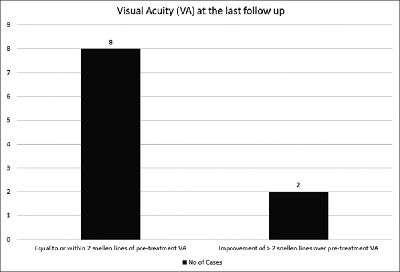Figure 4: Bar diagram comparing the visual acuity, pretreatment and at the last follow-up. There was no loss of vision associated with the treatment