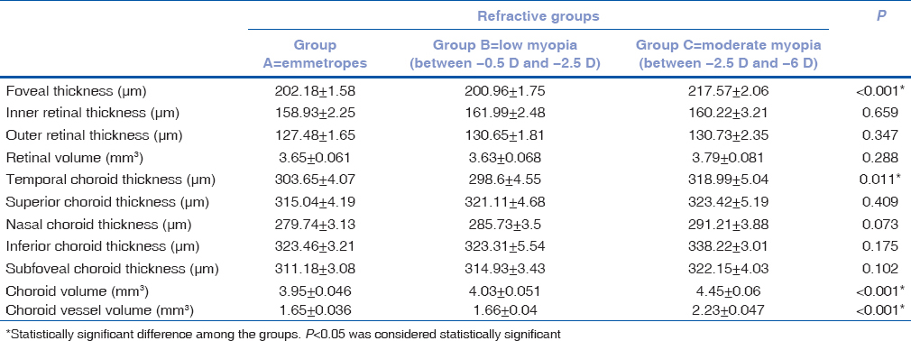 Table 2: Mean±standard error of the variables among the three groups (A, B, and C) ranging from emmetropes to moderate myopia