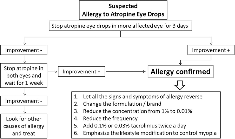 Figure 10: Clinical algorithm for management of patients with allergy to atropine eye drops