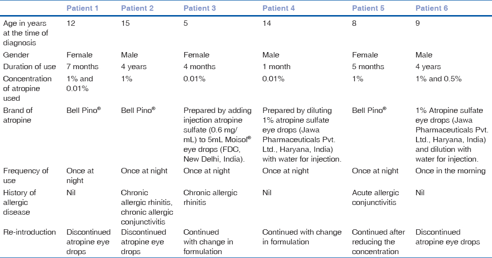 Table 1: General characteristics of the patients with atropine allergy
