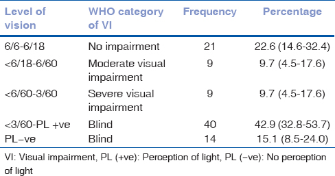 Table 3: WHO categories of visual loss, using best corrected visual acuity (BCVA)