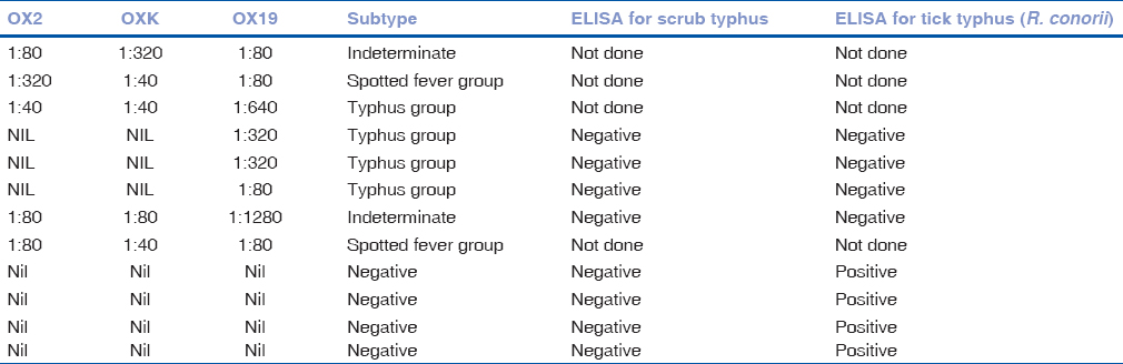 Table 3: Results of Weil-Felix test (WFT), ELISA for <i>R. conorii</i> (spotted fever-ITT) and <i>O. tsutsugamushi</i> (scrub typhus)