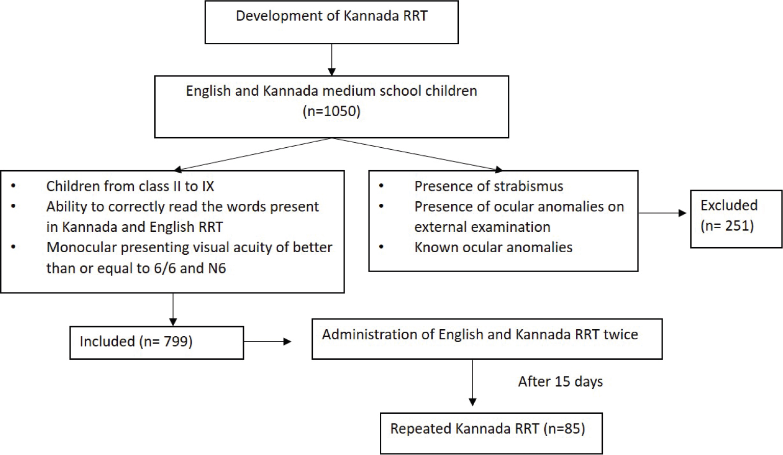 Reliability and validity of a Kannada rate of reading test