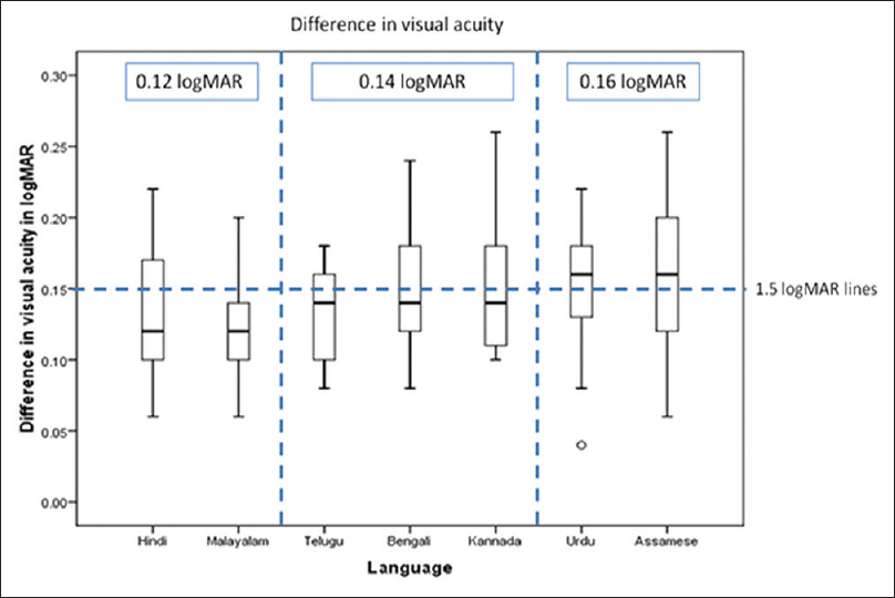 Construction and validation of logMAR visual acuity charts