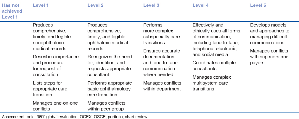 Steps to standardize ophthalmology residency programs in