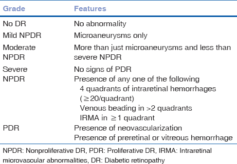 Table 3: International classification of diabetic retinopathy<sup>[7]</sup>
