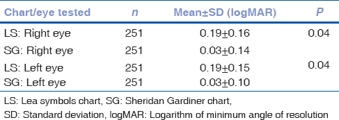 Comparison of the efficacy of Lea Symbol chart and Sheridan