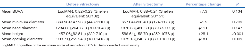 Retrospective study of changes in ocular coherence tomography