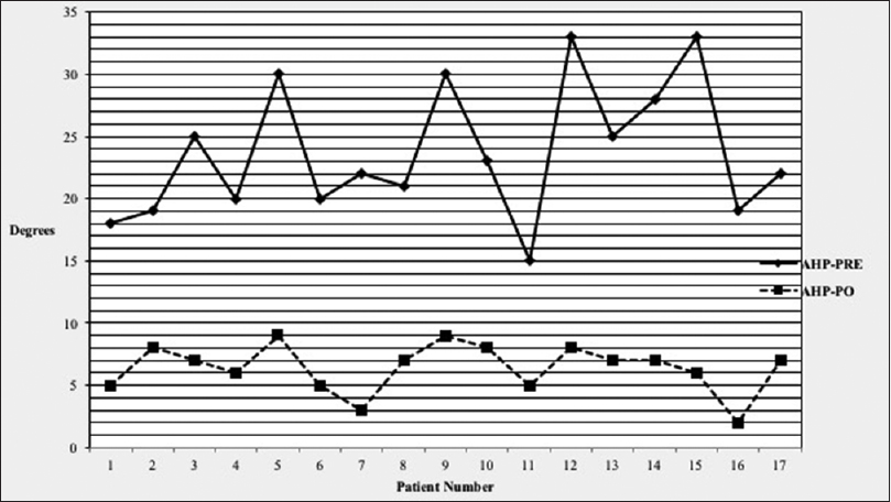 Figure 4: Anomalous head posture at baseline and after treatment. This figure shows a comparison plot of average head posture in degrees where best binocular visual acuity was obtained at baseline and after treatment. There was a significant group mean difference patients pre to postoperatively (<i>P</i> < 0.002) in all patients (average 24° preoperatively to 6° postoperatively), and was within 8° of straight in all patients (Y axis shows head posture deviation from straight in degrees, X axis shows patient number). AHP: Anomalous head posture, PRE: Preoperatively, PO: Postoperatively
