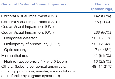 Table 1: Causes of profound visual impairment