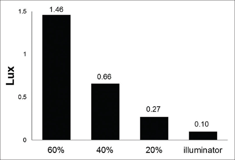 Figure 4: Average illuminance (lux) was 1.46, 0.66, 0.27, and 0.10 from 60%, 40%, 20% intensity microscope illuminations and 60% intracameral illumination. The illuminance was significantly different between the illuminations (<i>P</i> < 0.001, ANOVA test)