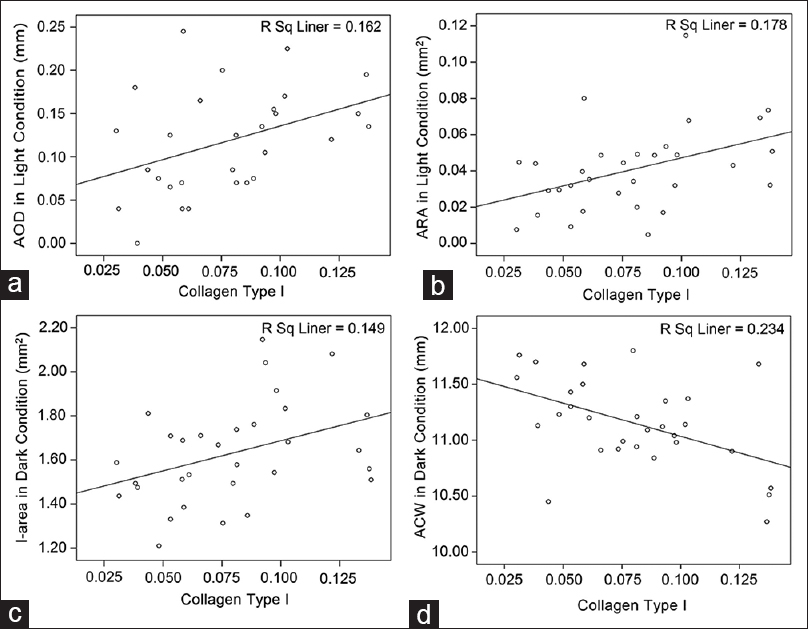 Figure 5: Scatter plots of AOD (a), ARA (b), I-area (c), and ACW (d) versus collagen measurements (type I). Decreased type I collagen density is correlated with decreased AOD and ARA under light condition, increased ACW and decreased I-area under dark condition.