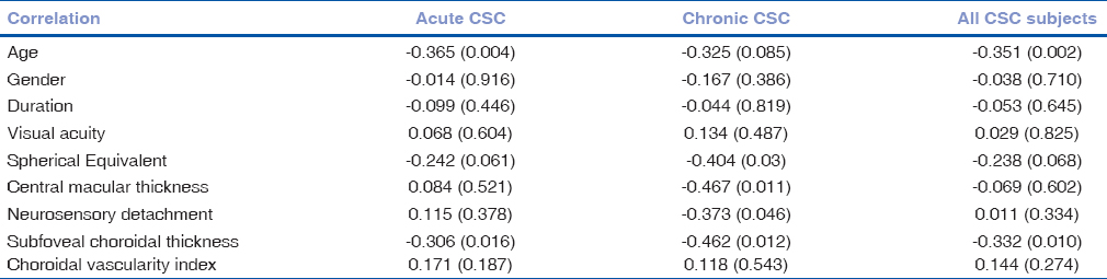 Table 2: Correlations between hyperreflective dots and demographics and chorioretinal thicknesses in acute and chronic central serous chorioretinopathy using Spearman's rank correlation coefficient