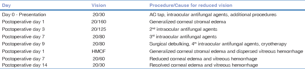 Table 1: Case 1-Right eye vision and procedure performed with respect to day of presentation