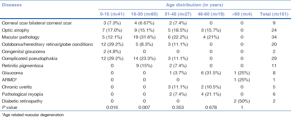 Table 2: Age distribution of causes of blindness and visual handicap