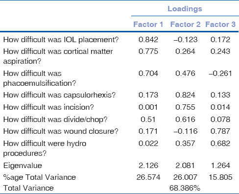 Table 3: Factor analysis for Levels of difficulty faced during phacoemulsification surgery