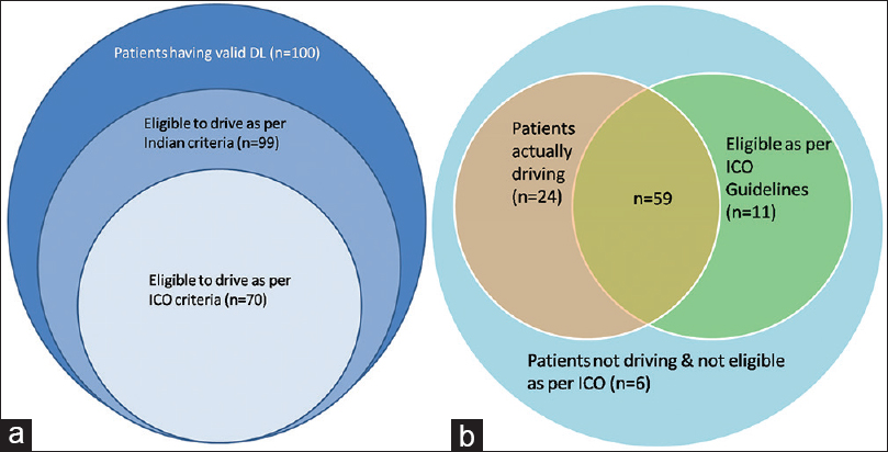 Figure 1: Venn diagrams showing (a) comparison of patients having valid DL in India versus eligible as per Indian guidelines versus ICO guideline and (b) comparison of patients actually driving in Indian scenario versus eligible as per Indian guidelines versus eligible as per ICO guideline