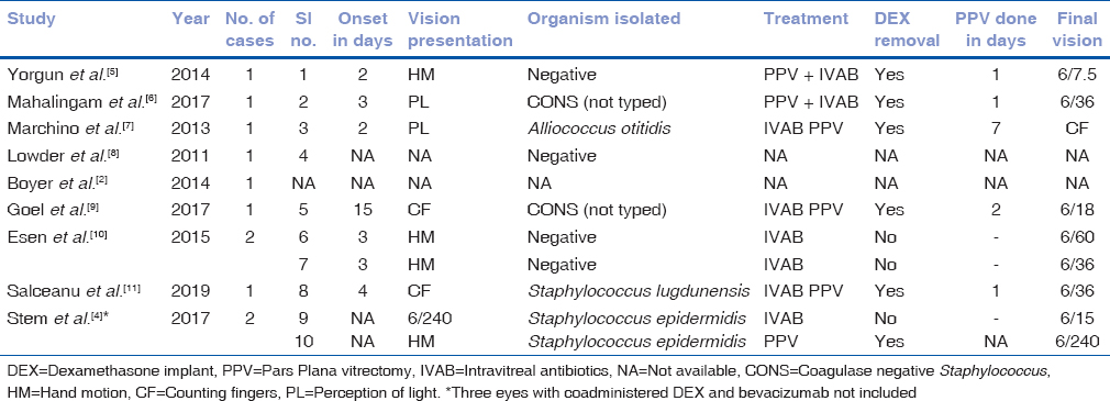 Table 1: Summary of characteristics and treatment outcomes of endophthalmitis following DEX injection