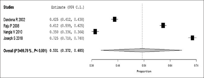 Figure 3: Forest Plot on the prevalence of refractive errors (RE) among adults aged 30 years and above