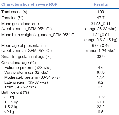 Table 1: Baseline characteristics of severe ROP cases