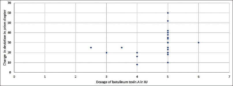 Figure 2: Distribution on the change in primary deviation in prism diopter with respect to the dosage of Botulinum toxin A