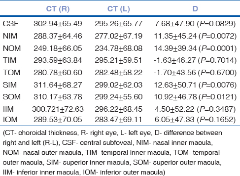 Table 1: Details of mean choroidal thickness (in microns) in all 9 ETDRS zones; comparison of right and left eyes (mean±1SD)