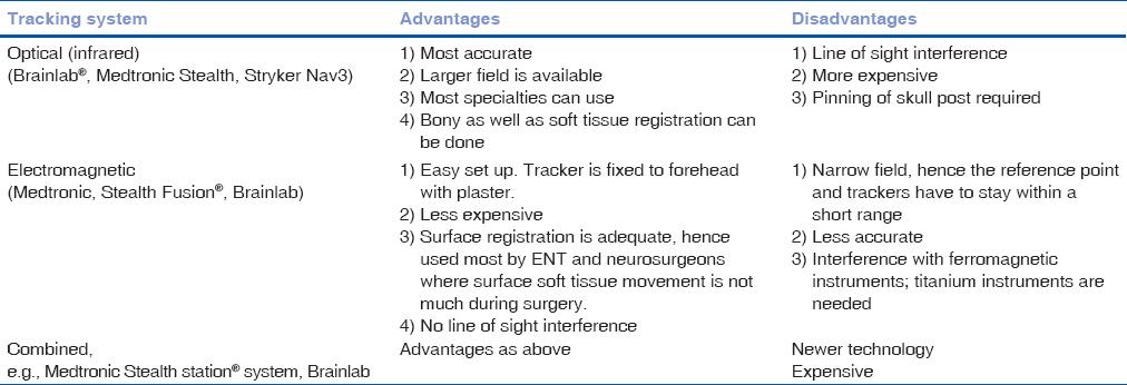 Computer-assisted navigation in orbitofacial surgery Udhay P
