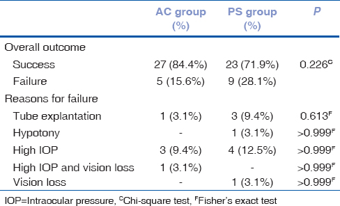 Table 2: Treatment outcome