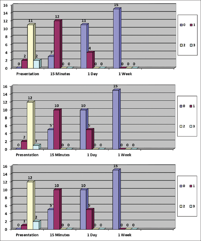 Figure 1: Bar graphs showing distribution of itch score of patients in three groups at various time intervals