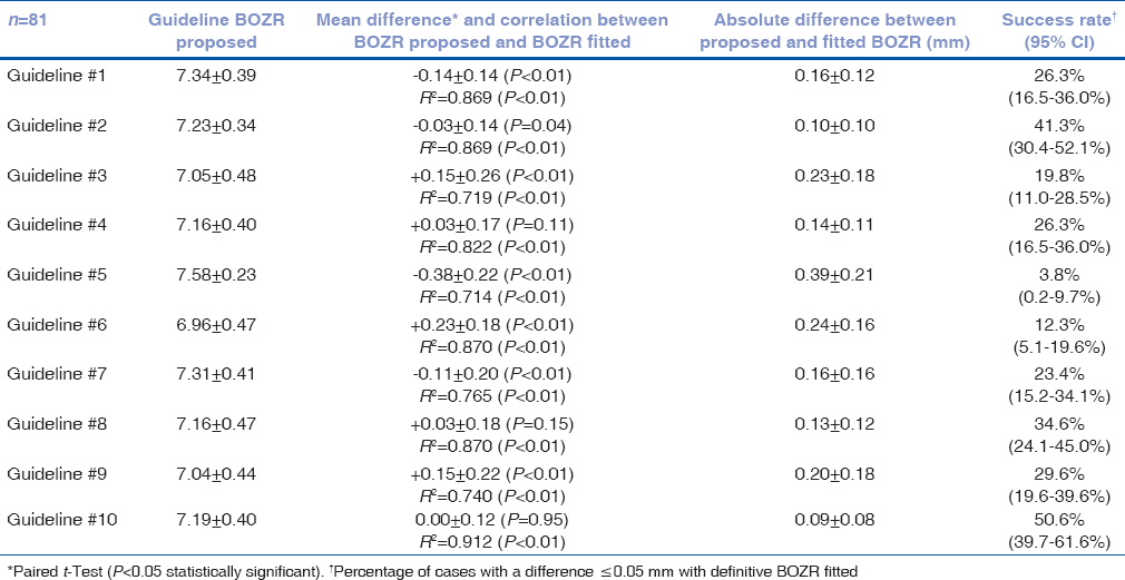 Table 2: Summary of the means and standard deviation (SD) of the BOZR proposed by each guideline. The correlation, arithmetic, and absolute mean and SD of the BOZR differences between each guideline and the BOZR that was fitted are shown
