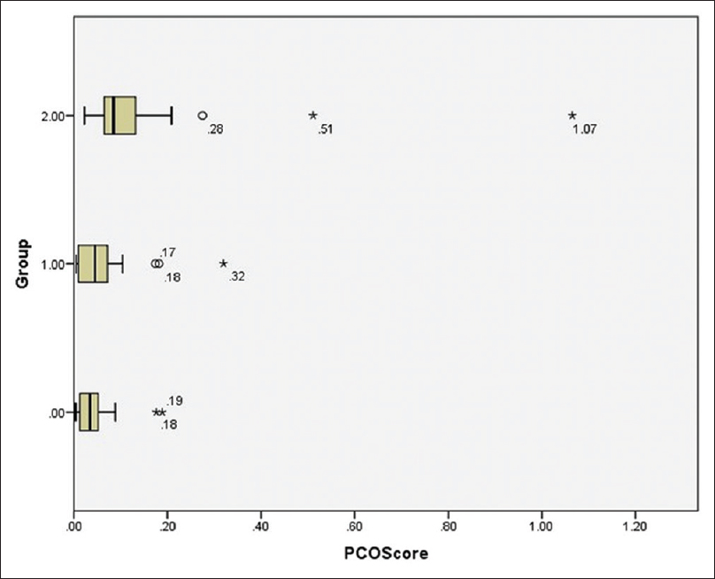 Figure 2: Posterior Capsular Opacification (PCO) Score in different groups