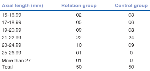 Table 1: Showing axial length in two groups