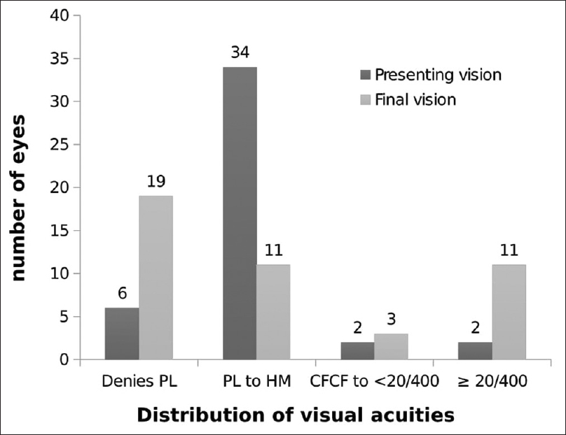 Figure 1: Comparative visual acuities at presentation and at the last follow-up