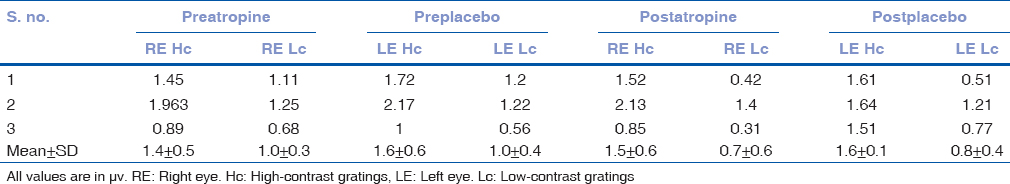 Table 2: Magnitude D of right eye and left eye preatropine and postatropine with high-contrast and low-contrast gratings