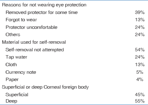 Table 4: Summary of reasons given for not wearing eye protection, Methods and materials of self removal of CFB, Depth of CFB